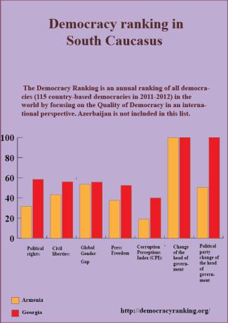 Democracy ranking2